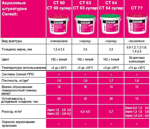 Акриловые составы Ceresit