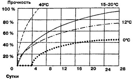 График скорости созревания бетонного раствора