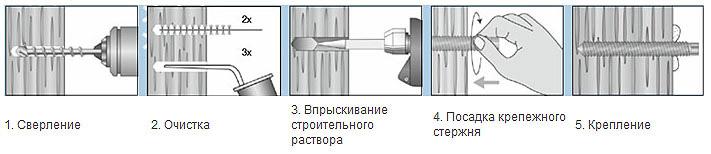 Инструкция по анкеровке бетона