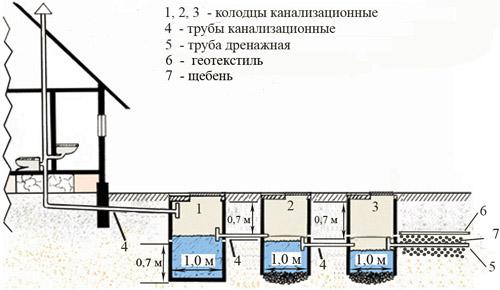 Канализационная система из трех колодцев