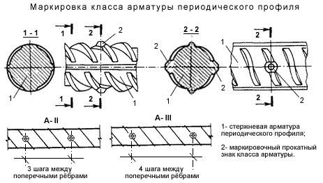 Маркировка арматуры периодического профиля