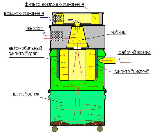 Модель с фильтром Циклон