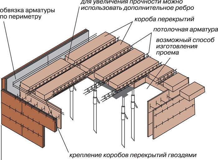 Монтаж бетонных блоков