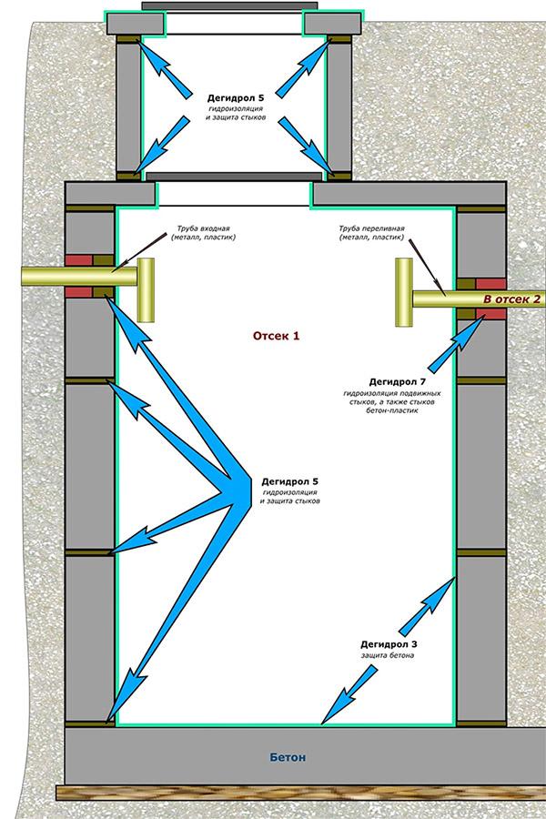 Схема установки септика из бетонных колец