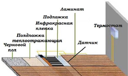 Подключение ИК нагревателей