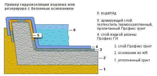 Пример изоляции бетонного основания
