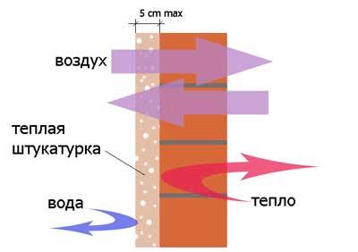 Принцип действия теплой штукатурки