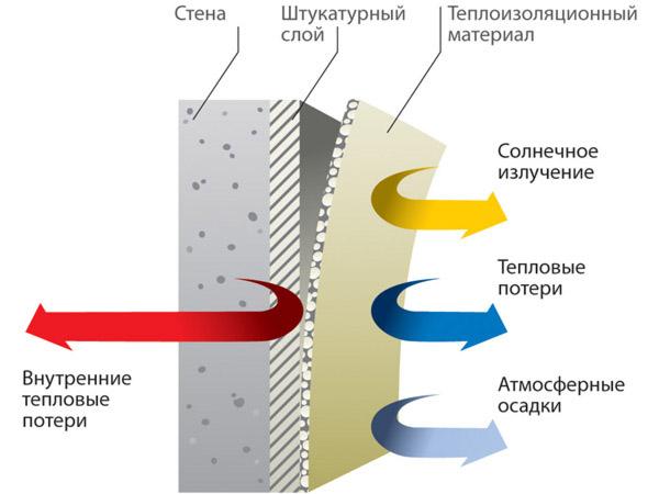 Принцип работы теплоизоляции