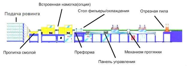 Производство стеклокомпозитных прутьев