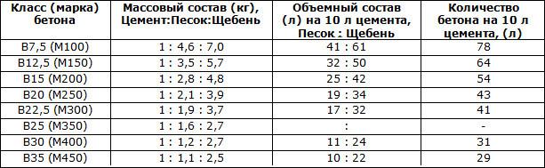 Пропорции бетона разных марок