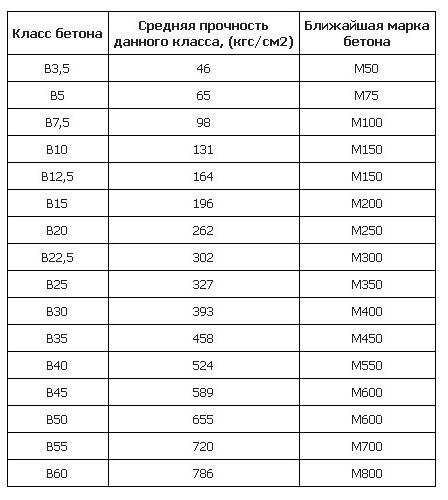 Прочность составов разных марок