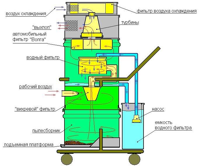 Пылесборщик с водным фильтром