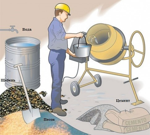 Самостоятельное замешивание бетона