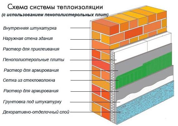 Система теплоизоляции при помощи ППС