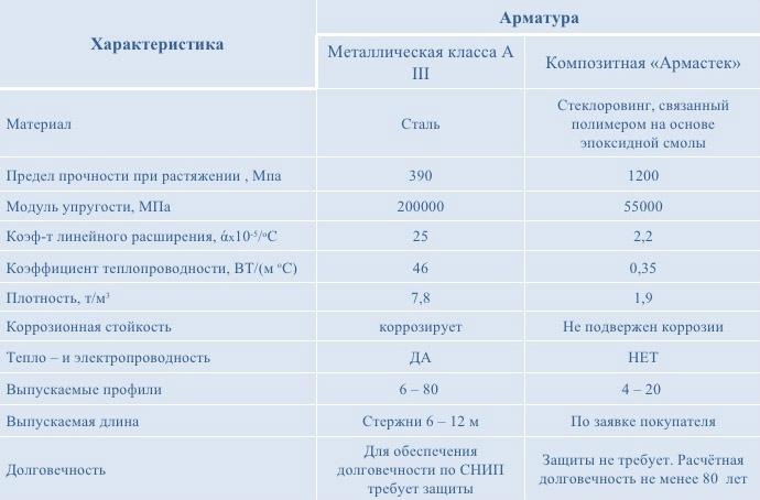 Сравнение арматурных стержней