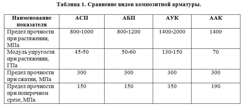 Сравнение видов композитной арматуры