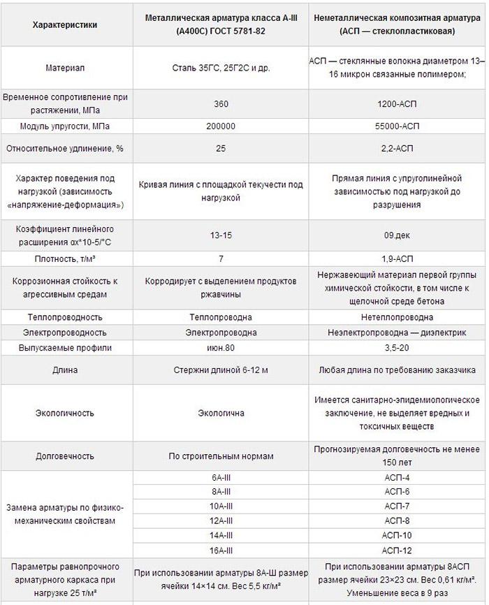 Сравнение металла и композита