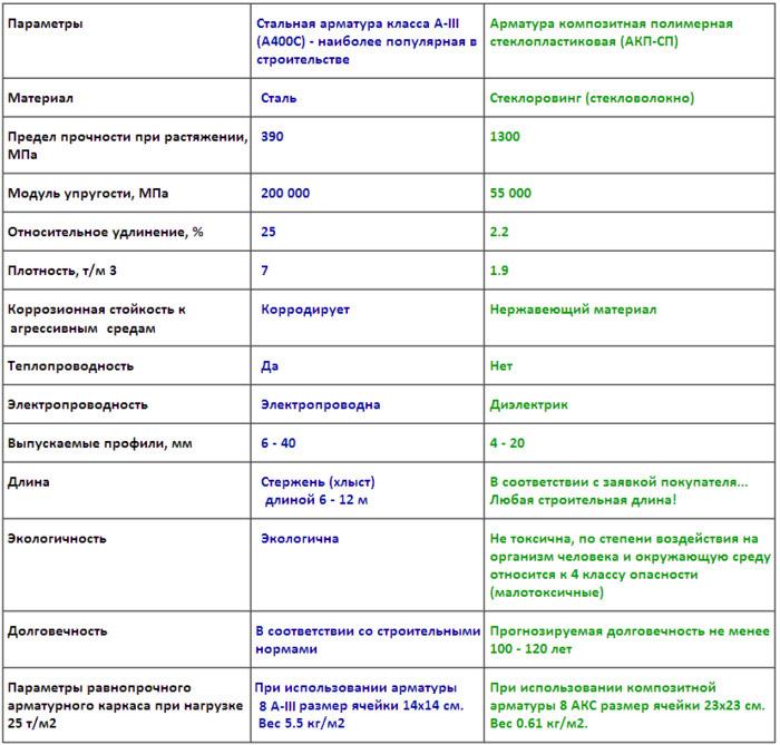 Сравнение стеклопластиковых и стальных изделий