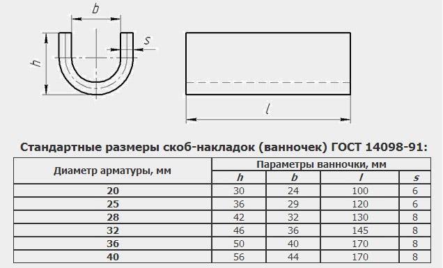 Стандартные размеры скоб