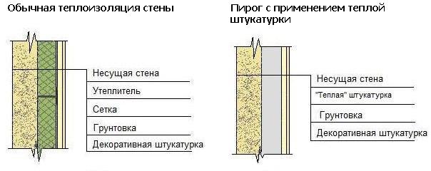 Структура фасада с термоизоляционной штукатуркой