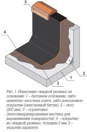Схема изоляции конструкции