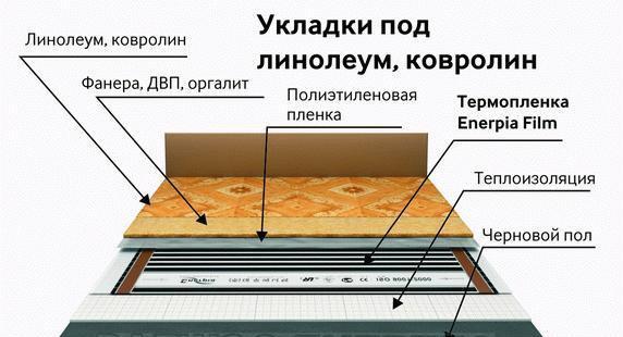 Что кладут под линолеум на бетонный пол