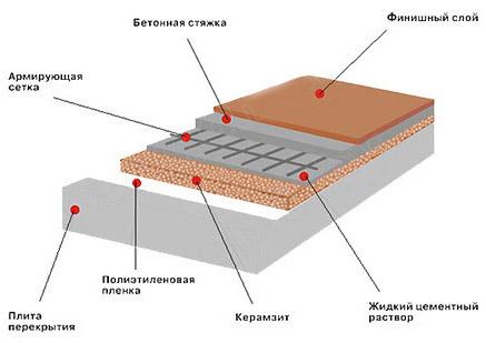 Схема основания в бане