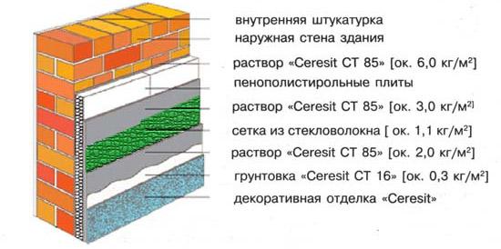 Схема отделки продукцией Ceresit