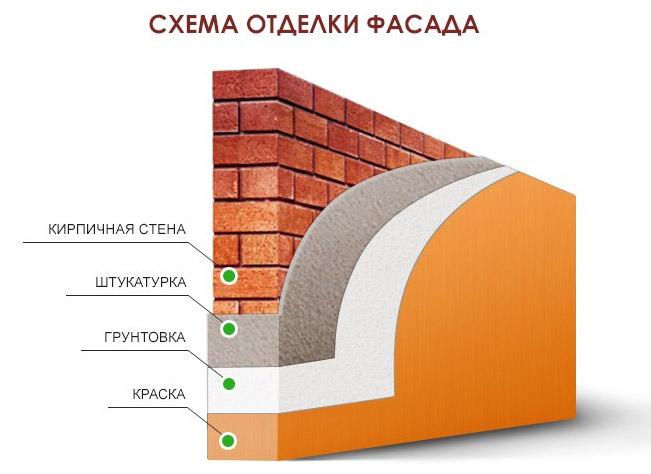 Схема отделки стен