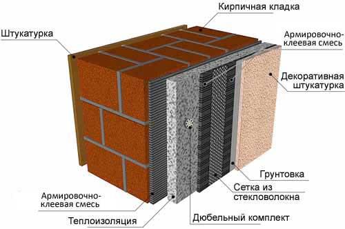 Схема отделки фасада дома
