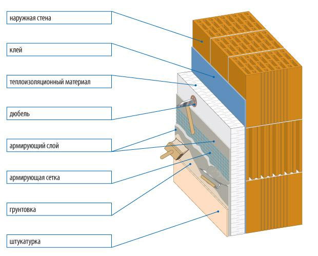 Схема оштукатуривания стен