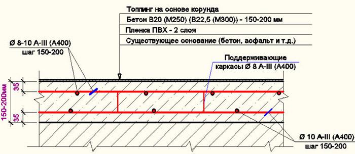 Схема пола из бетона