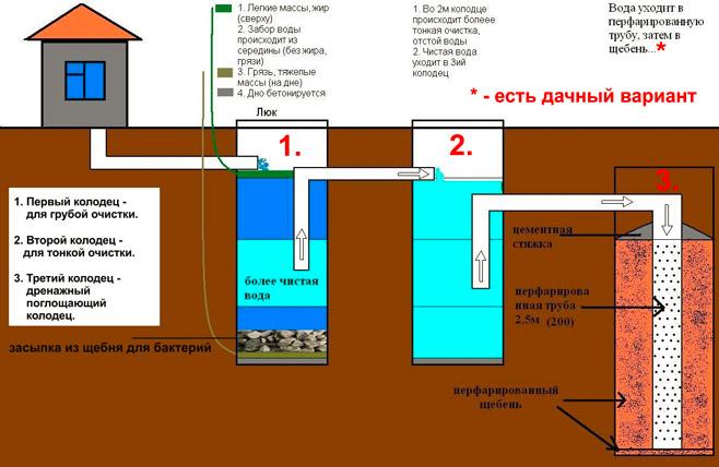 Схема работы канализации