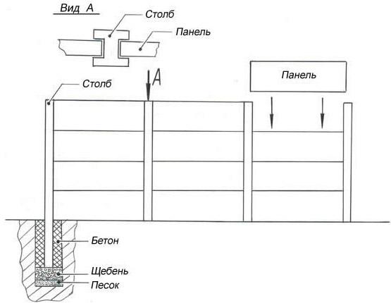 Схема устройства бетонной ограды
