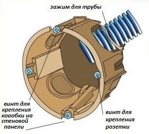 Схема устройства коронки