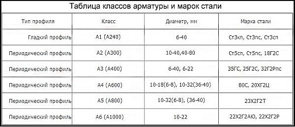 Таблица классов металлопроката