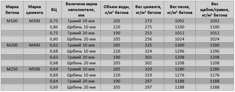 Таблица наполнителей для различных смесей