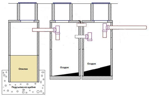 Схема канализации в частном доме из колец своими руками 676