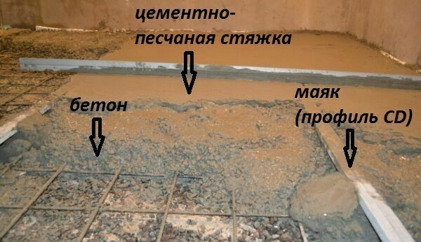 Устройство армированной стяжки