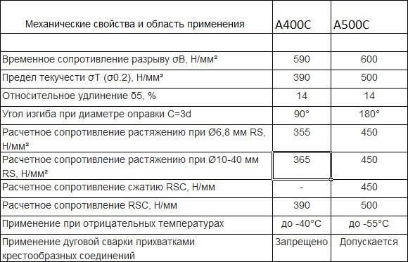 Характеристики марок А400С и А500С