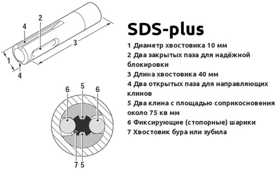 Хвостовик SDS plus