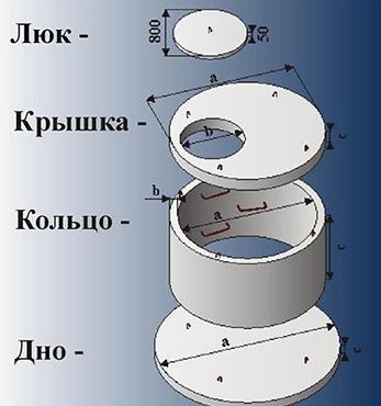 Элементы канализации