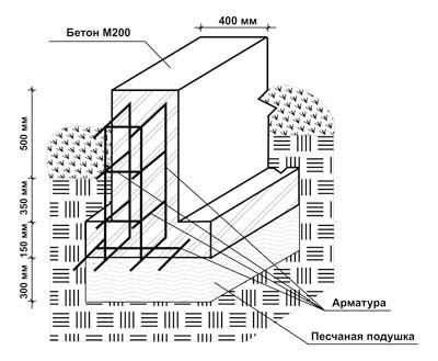 Плотность железобетонной панели стоимость железобетонных блоков