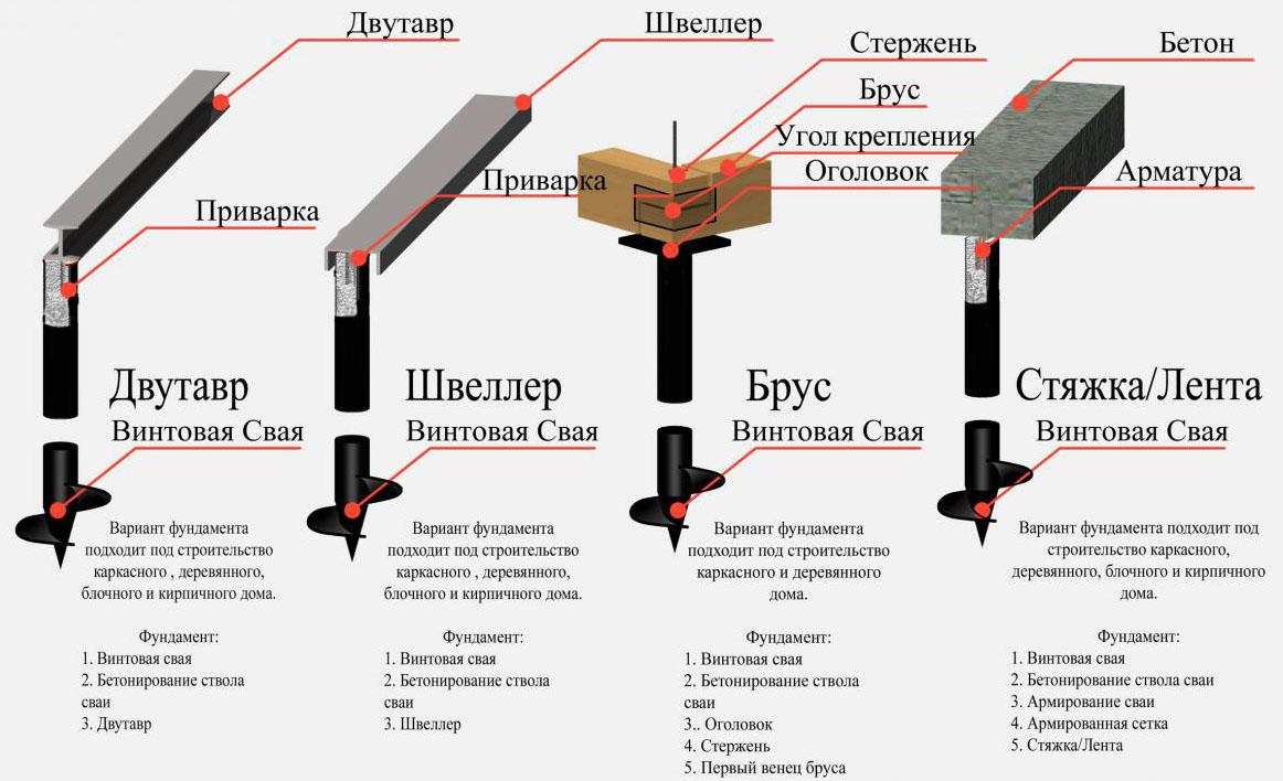 Виды свай и разновидности основания для дома
