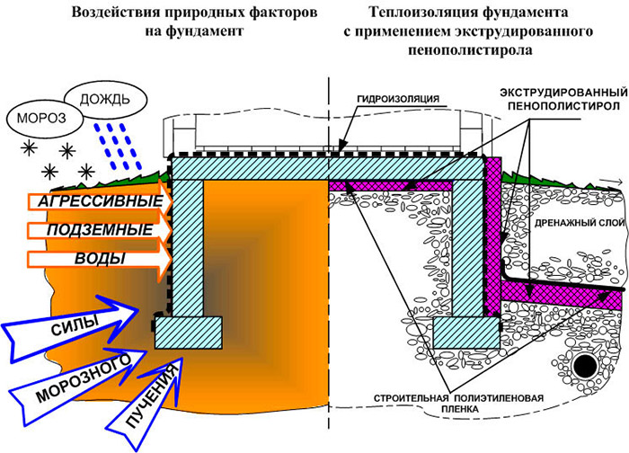 Воздействие природных факторов на фундамент