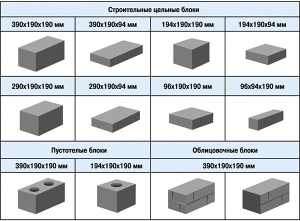 Габариты строительных элементов