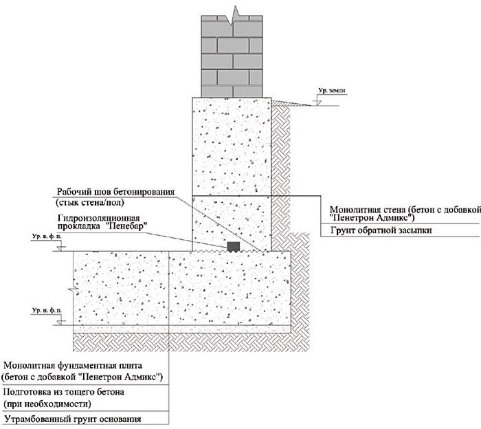 Утепление стены снаружи панельного дома