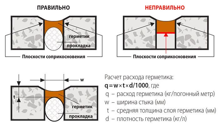 Управляющая компания герметизация межпанельных швов