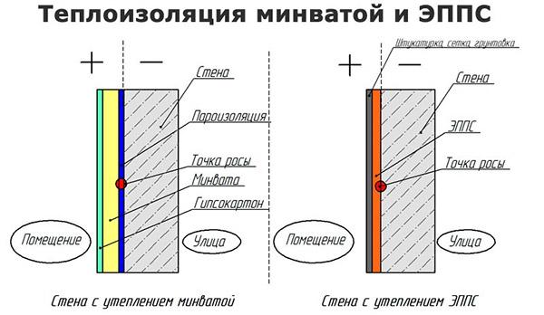Изоляция плитами минваты и ЭППС