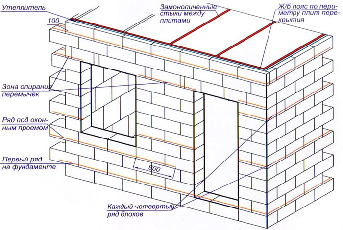 Кладка стен дома